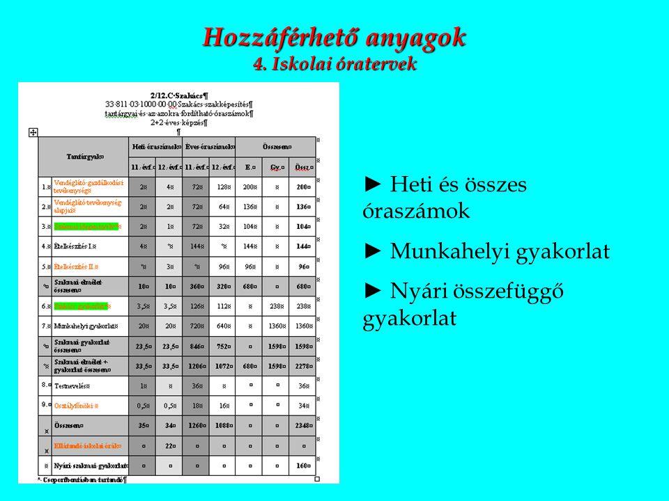 2013. szeptember 26. Hozzáférhető anyagok 4. Iskolai óratervek ► Heti és összes óraszámok ► Munkahelyi gyakorlat ► Nyári összefüggő gyakorlat