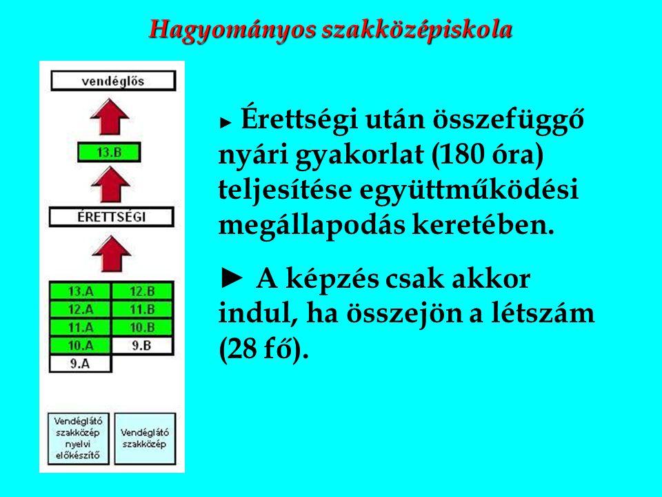 2013.szeptember 26. Kapcsolat a gyakorlati helyek és iskola között 2.