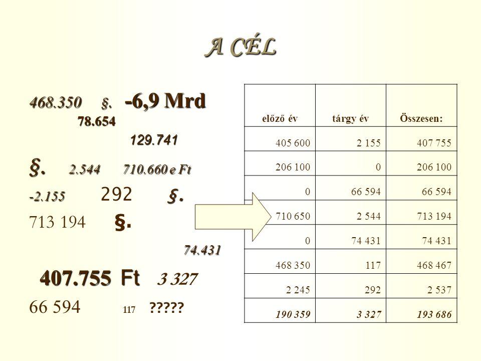 A CÉL 468.350 §. -6,9 Mrd 78.654 129.741 129.741 §.