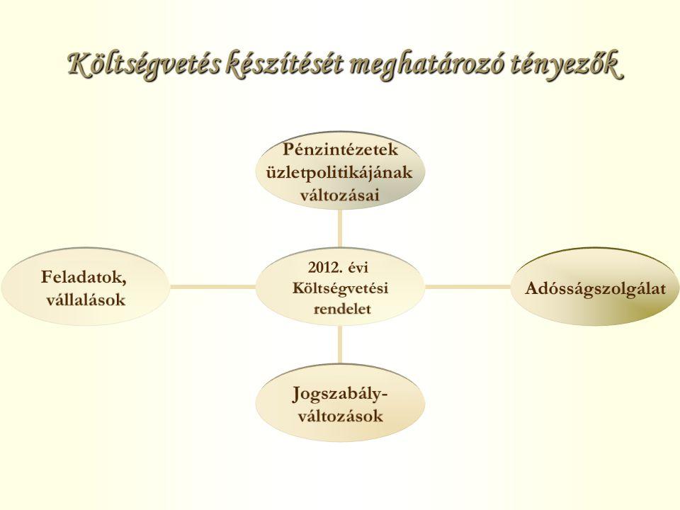 Költségvetés készítését meghatározó tényezők 2012.