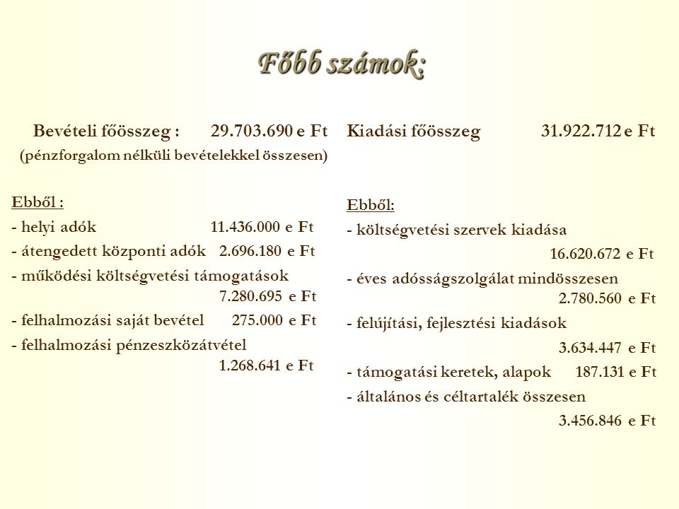 Főbb számok: Bevételi főösszeg :29.703.690 e Ft (pénzforgalom nélküli bevételekkel összesen) Ebből : - helyi adók11.436.000 e Ft - átengedett központi adók 2.696.180 e Ft - működési költségvetési támogatások 7.280.695 e Ft - felhalmozási saját bevétel 275.000 e Ft - felhalmozási pénzeszközátvétel 1.268.641 e Ft Kiadási főösszeg 31.922.712 e Ft Ebből: - költségvetési szervek kiadása 16.620.672 e Ft - éves adósságszolgálat mindösszesen 2.780.560 e Ft - felújítási, fejlesztési kiadások 3.634.447 e Ft - támogatási keretek, alapok 187.131 e Ft - általános és céltartalék összesen 3.456.846 e Ft