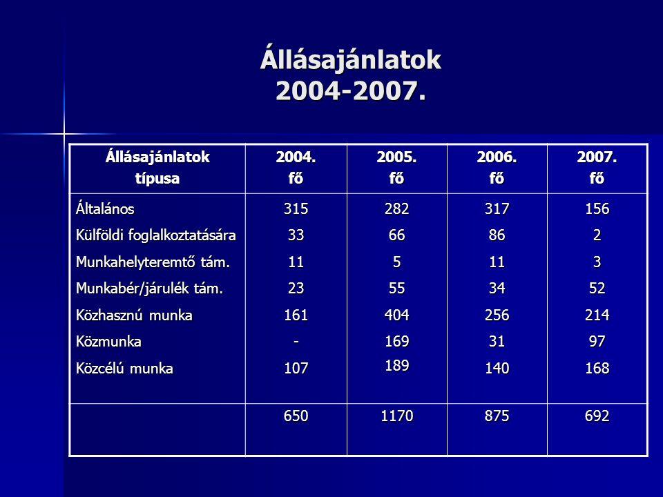 Állásajánlatok 2004-2007. Állásajánlatoktípusa2004.fő2005.fő2006.fő2007.fő Általános Külföldi foglalkoztatására Munkahelyteremtő tám. Munkabér/járulék