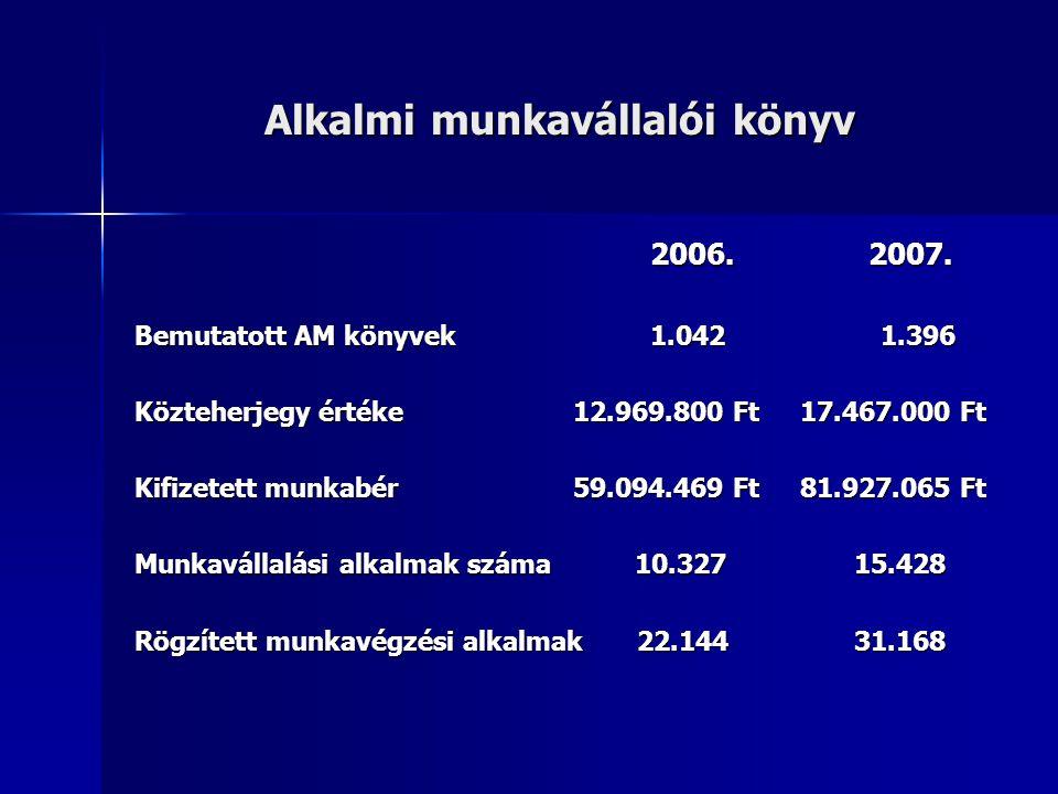 Alkalmi munkavállalói könyv 2006. 2007. 2006. 2007. Bemutatott AM könyvek 1.042 1.396 Közteherjegy értéke 12.969.800 Ft 17.467.000 Ft Kifizetett munka