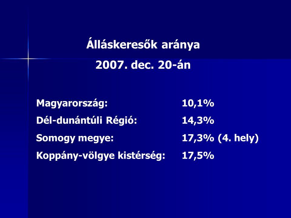 Álláskeresők aránya 2007. dec. 20-án Magyarország:10,1% Dél-dunántúli Régió: 14,3% Somogy megye: 17,3% (4. hely) Koppány-völgye kistérség:17,5%