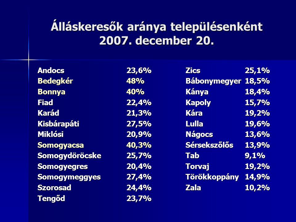 Álláskeresők aránya településenként 2007. december 20. Andocs23,6%Zics25,1% Bedegkér48%Bábonymegyer18,5% Bonnya40%Kánya18,4% Fiad22,4%Kapoly15,7% Kará
