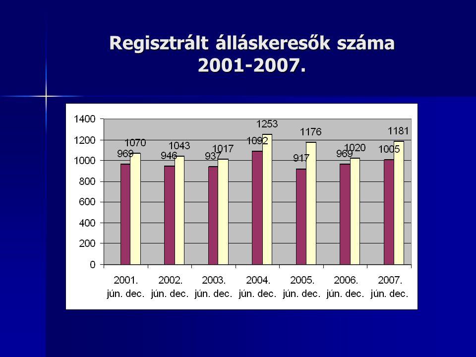 Regisztrált álláskeresők száma 2001-2007.