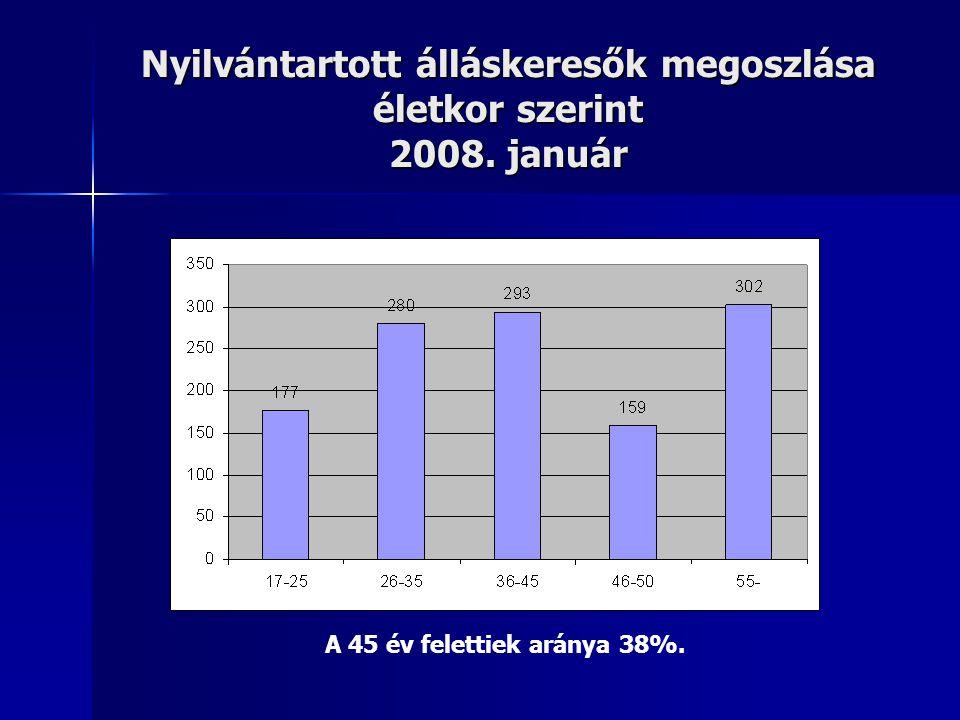 Nyilvántartott álláskeresők megoszlása életkor szerint 2008. január A 45 év felettiek aránya 38%.