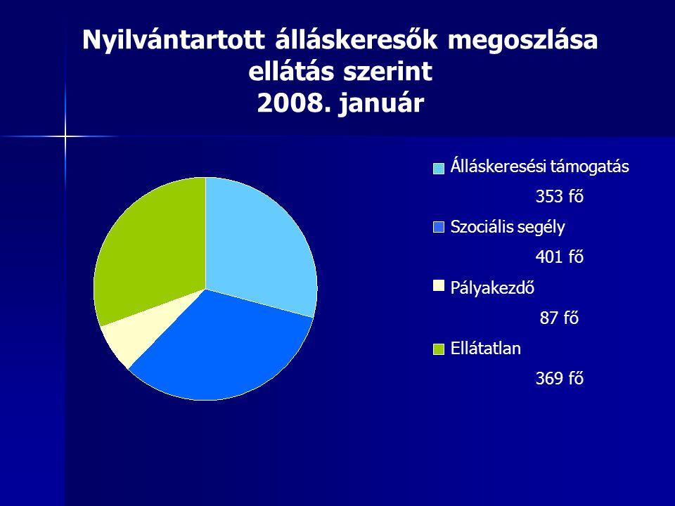 Álláskeresési támogatás 353 fő Szociális segély 401 fő Pályakezdő 87 fő Ellátatlan 369 fő Nyilvántartott álláskeresők megoszlása ellátás szerint 2008.