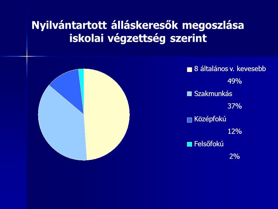 Nyilvántartott álláskeresők megoszlása iskolai végzettség szerint 8 általános v.
