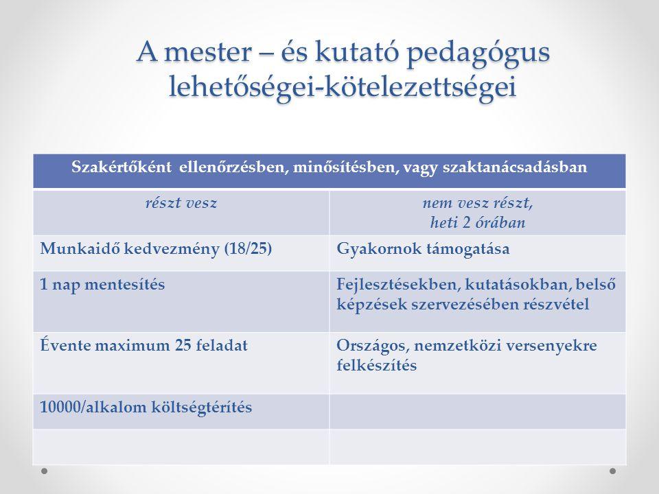 A mester – és kutató pedagógus lehetőségei-kötelezettségei Szakértőként ellenőrzésben, minősítésben, vagy szaktanácsadásban részt vesznem vesz részt,
