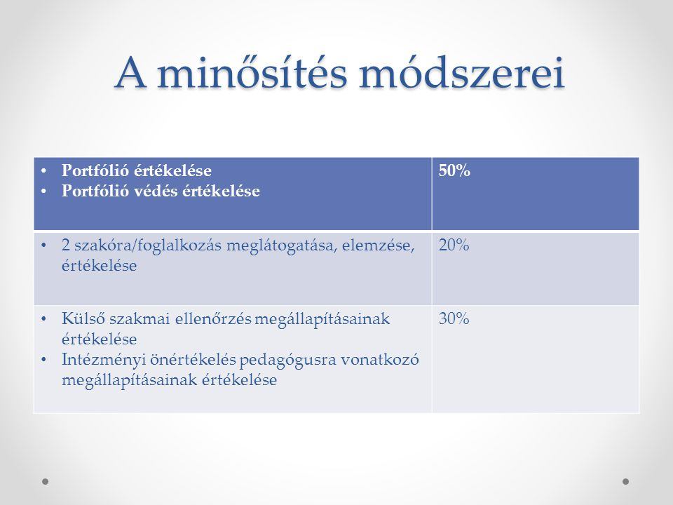 A minősítés módszerei Portfólió értékelése Portfólió védés értékelése 50% 2 szakóra/foglalkozás meglátogatása, elemzése, értékelése 20% Külső szakmai