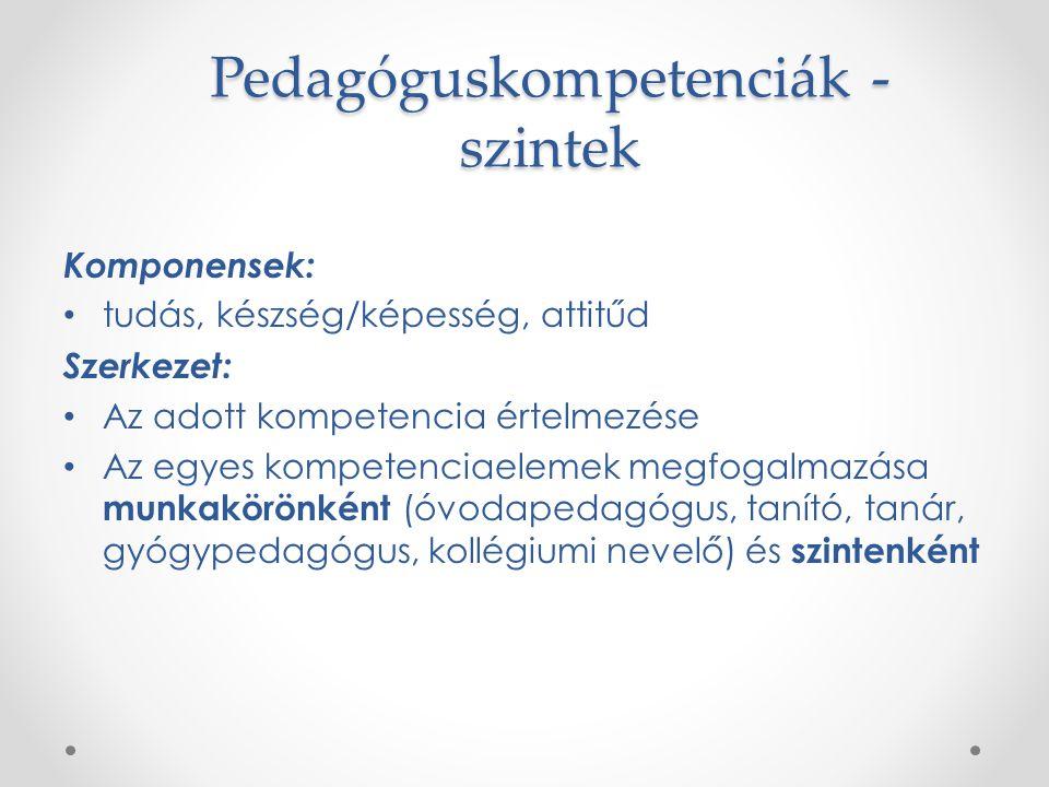 Pedagóguskompetenciák - szintek Komponensek: tudás, készség/képesség, attitűd Szerkezet: Az adott kompetencia értelmezése Az egyes kompetenciaelemek m