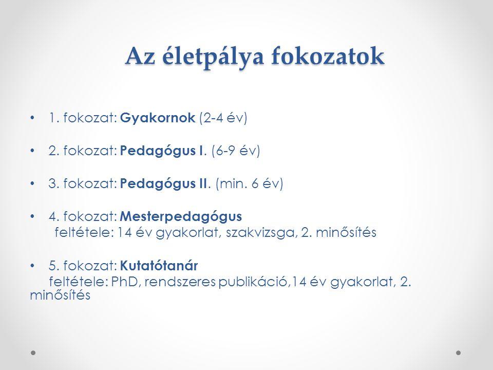 Az életpálya fokozatok 1. fokozat: Gyakornok (2-4 év) 2. fokozat: Pedagógus I. (6-9 év) 3. fokozat: Pedagógus II. (min. 6 év) 4. fokozat: Mesterpedagó