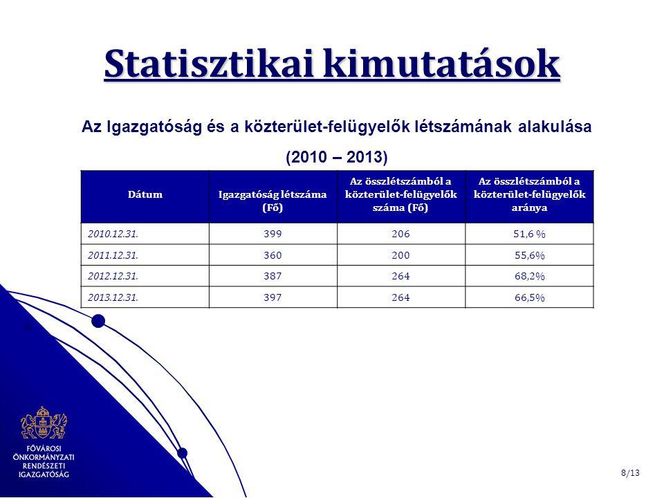 Statisztikai kimutatások Az Igazgatóság és a közterület-felügyelők létszámának alakulása (2010 – 2013) 8/13 DátumIgazgatóság létszáma (Fő) Az összlétszámból a közterület-felügyelők száma (Fő) Az összlétszámból a közterület-felügyelők aránya 2010.12.31.39920651,6 % 2011.12.31.36020055,6% 2012.12.31.38726468,2% 2013.12.31.39726466,5%