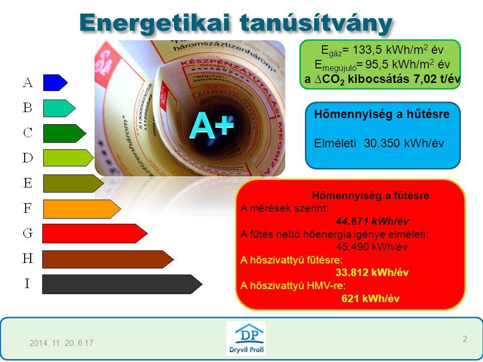 Hőmennyiség a fűtésre A mérések szerint: 44.671 kWh/év A fűtés nettó hőenergia igénye elméleti: 45.490 kWh/év A hőszivattyú fűtésre: 33.812 kWh/év A h