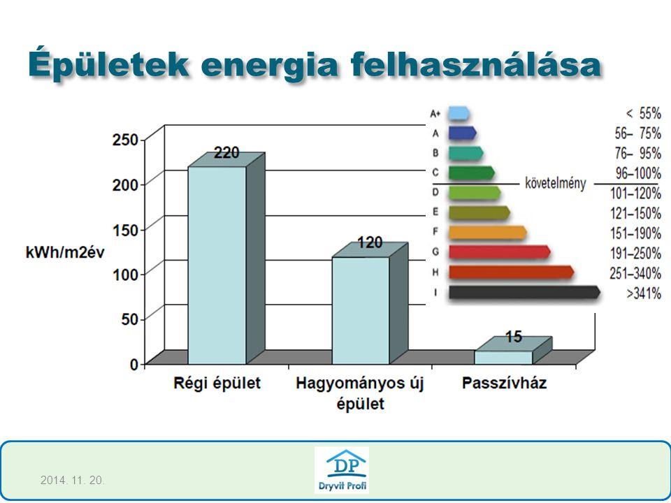 Épületek energia felhasználása 2014. 11. 20.