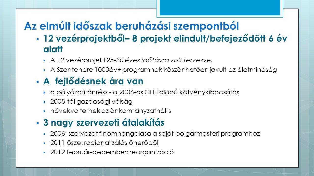 Az elmúlt időszak beruházási szempontból  12 vezérprojektből– 8 projekt elindult/befejeződött 6 év alatt  A 12 vezérprojekt 25-30 éves időtávra volt tervezve,  A Szentendre 1000év+ programnak köszönhetően javult az életminőség  A fejlődésnek ára van  a pályázati önrész - a 2006-os CHF alapú kötvénykibocsátás  2008-tól gazdasági válság  növekvő terhek az önkormányzatnál is  3 nagy szervezeti átalakítás  2006: szervezet finomhangolása a saját polgármesteri programhoz  2011 ősze: racionalizálás önerőből  2012 február-december: reorganizáció