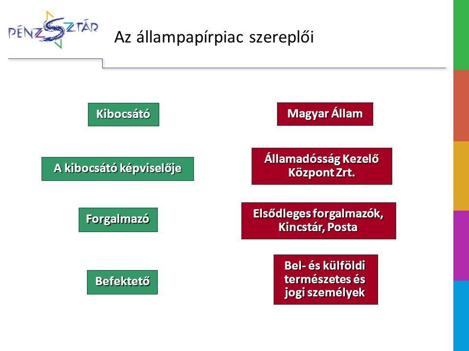 Kibocsátó Forgalmazó A kibocsátó képviselője Magyar Állam Államadósság Kezelő Központ Zrt.