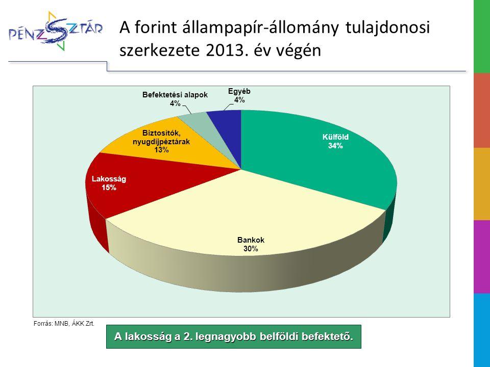 Forrás: MNB, ÁKK Zrt.A lakosság a 2. legnagyobb belföldi befektető.