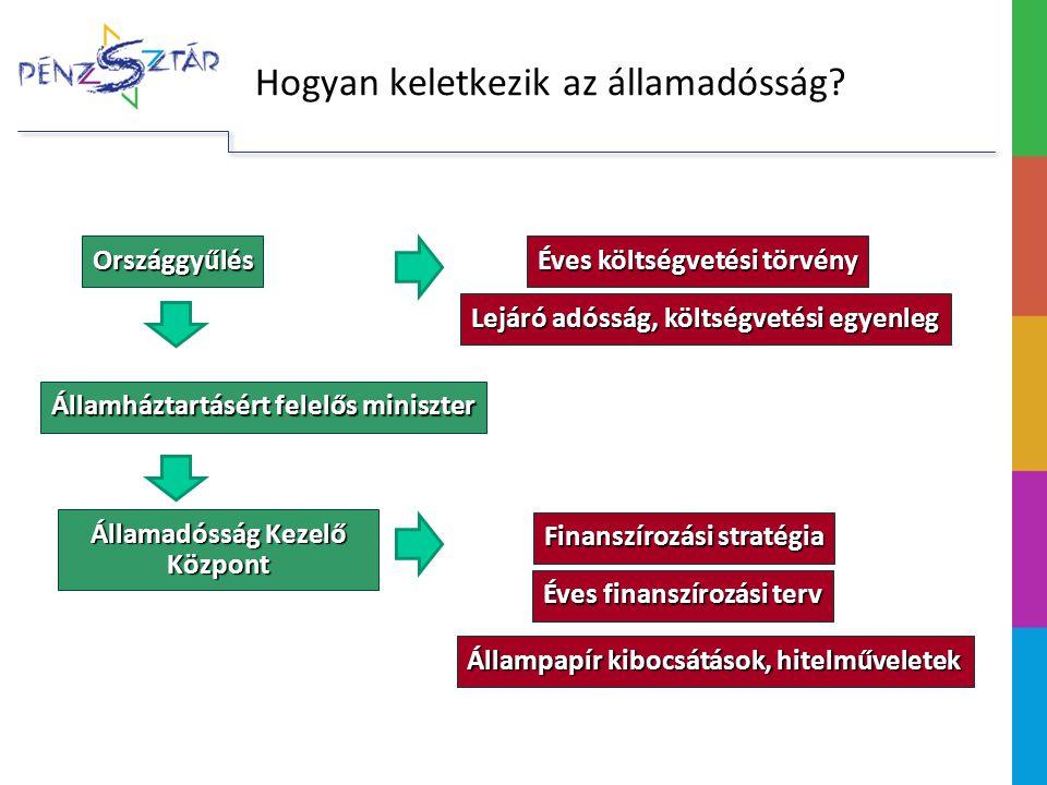 Országgyűlés Államháztartásért felelős miniszter Lejáró adósság, költségvetési egyenleg Államadósság Kezelő Központ Éves költségvetési törvény Állampapír kibocsátások, hitelműveletek Finanszírozási stratégia Éves finanszírozási terv Hogyan keletkezik az államadósság?