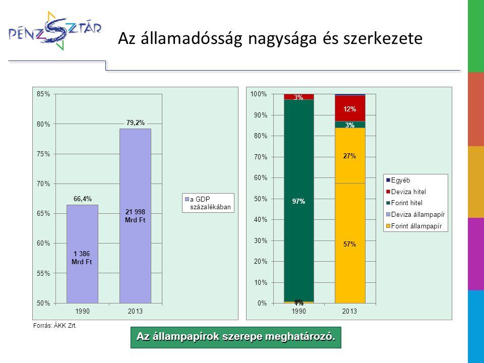 Az állampapírok szerepe meghatározó.1 386 Mrd Ft 21 998 Mrd Ft Forrás: ÁKK Zrt.