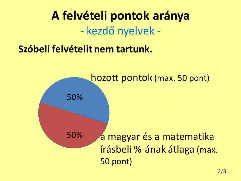A felvételi pontok aránya - kezdő nyelvek - a magyar és a matematika írásbeli %-ának átlaga (max. 50 pont) hozott pontok (max. 50 pont) Szóbeli felvét