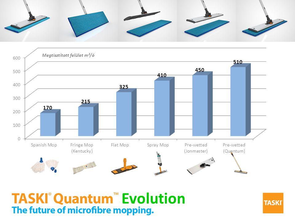 Megtisztított felület m²/ó Evolution