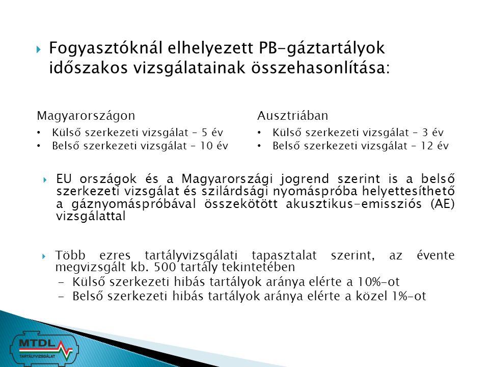  Fogyasztóknál elhelyezett PB-gáztartályok időszakos vizsgálatainak összehasonlítása: Magyarországon Külső szerkezeti vizsgálat – 5 év Belső szerkeze