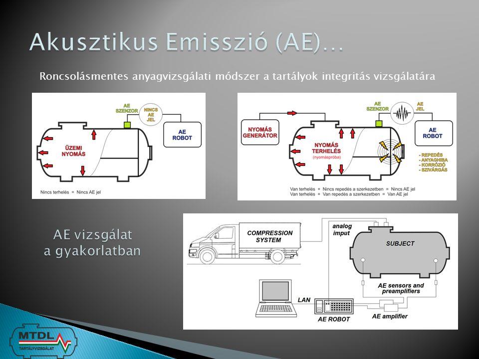 Tartályszerkezeti összeállításban Alkalmazott hegesztési típuskötések Hossz- és körvarratban előforduló szerkezeti hibák - varratrepedések 2* - 3* G.Schauritsch – Institut für Technische Physik – TÜV Austria Services GmbH.