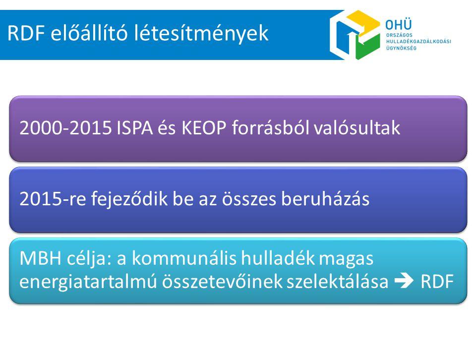 RDF előállító létesítmények Tervezett kapacitás: 194.676 t (2015)Üzemelő kapacitás: 93.400 t Erőművi befogadói, átvételi szerződéssel rendelkező kapacitás: 72.000 t 12-17 MJ/kg hőértékű19 10 12 és 19 10 10 EWC kódú hulladék Cementgyári termikus hasznosításra történő alapanyag előállításra szánják (felmérés)