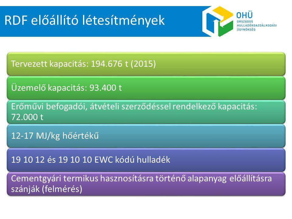 RDF előállítás Társulás megnevezése Tervezett kapacitás (EMIR) tervezett kapacitás (t/év) (felmérés) Helyszín Észak-kelet Pest és Nógrád Megyei Regionális Hulladékgazdálkodási és Környezetvédelmi Önkormányzati Társulás 46 0009 400 Kerepes, Nógrádmarcal Kaposmenti Hulladékgazdálkodási Önkormányzati Társulás12 50016 000Kaposvár Dél-alföldi Térségi Hulladékgazdálkodási Társulás10 000n.a.