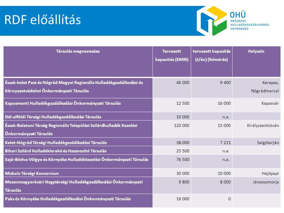 RDF előállítás Társulás megnevezése Tervezett kapacitás (EMIR) tervezett kapacitás (t/év) (felmérés) Helyszín Észak-kelet Pest és Nógrád Megyei Region