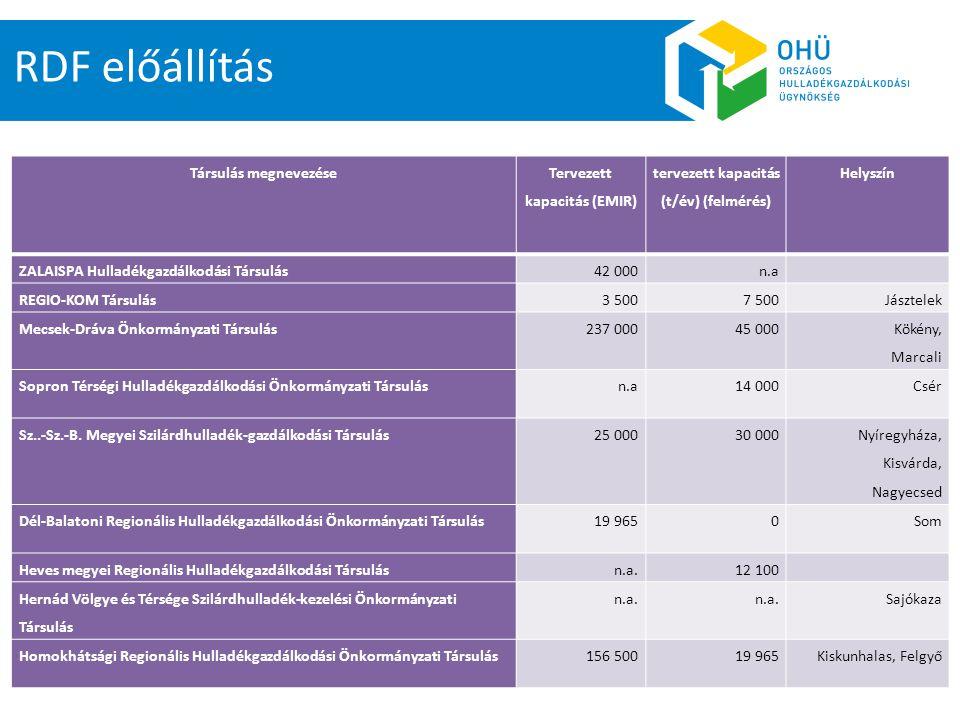 RDF előállítás Társulás megnevezése Tervezett kapacitás (EMIR) tervezett kapacitás (t/év) (felmérés) Helyszín ZALAISPA Hulladékgazdálkodási Társulás42