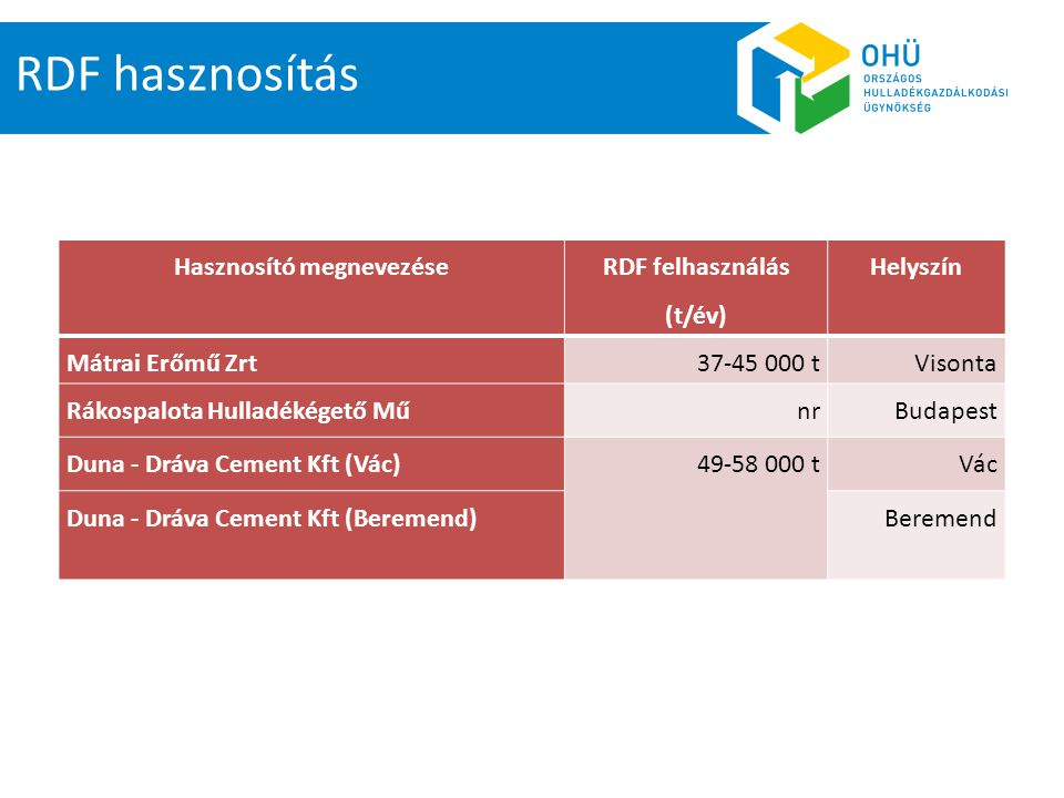 RDF hasznosítás Elsősorban Olaszországból, Szlovéniából származó RDF-et használ Anyaginput 1%-a csupán RDF Jelentős CO 2 kvóta megtakarítással jár Mátrai Hőerőmű Nem érdekelt RDF hasznosításában HUHA Beremend 80%-ban, Vác 30%-ban RDF-et használ Az anyagigény egy részét külföldről szerzi be Beremend – szinergia a Mecsek-Dráva Hulladékgazdálkodási Projekttel Duna-Dráva Cement Kft.