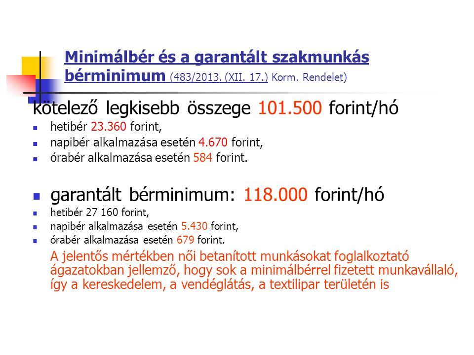 Minimálbér és a garantált szakmunkás bérminimum (483/2013. (XII. 17.) Korm. Rendelet) kötelező legkisebb összege 101.500 forint/hó hetibér 23.360 fori