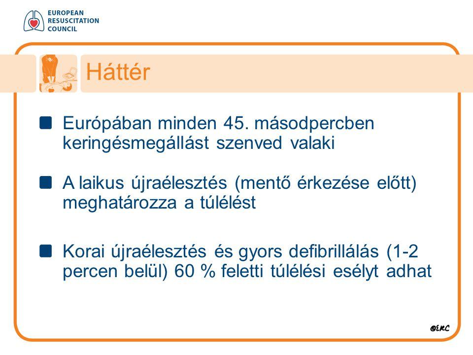 Európában minden 45. másodpercben keringésmegállást szenved valaki A laikus újraélesztés (mentő érkezése előtt) meghatározza a túlélést Korai újraéles