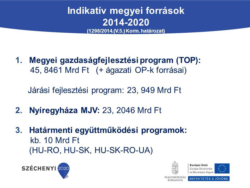 Indikatív megyei források 2014-2020 (1298/2014.(V.5.) Korm. határozat) 1. Megyei gazdaságfejlesztési program (TOP): 45, 8461 Mrd Ft (+ ágazati OP-k fo