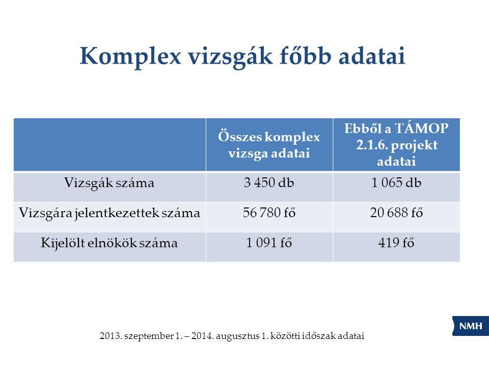 Komplex vizsgák főbb adatai Összes komplex vizsga adatai Ebből a TÁMOP 2.1.6. projekt adatai Vizsgák száma3 450 db1 065 db Vizsgára jelentkezettek szá