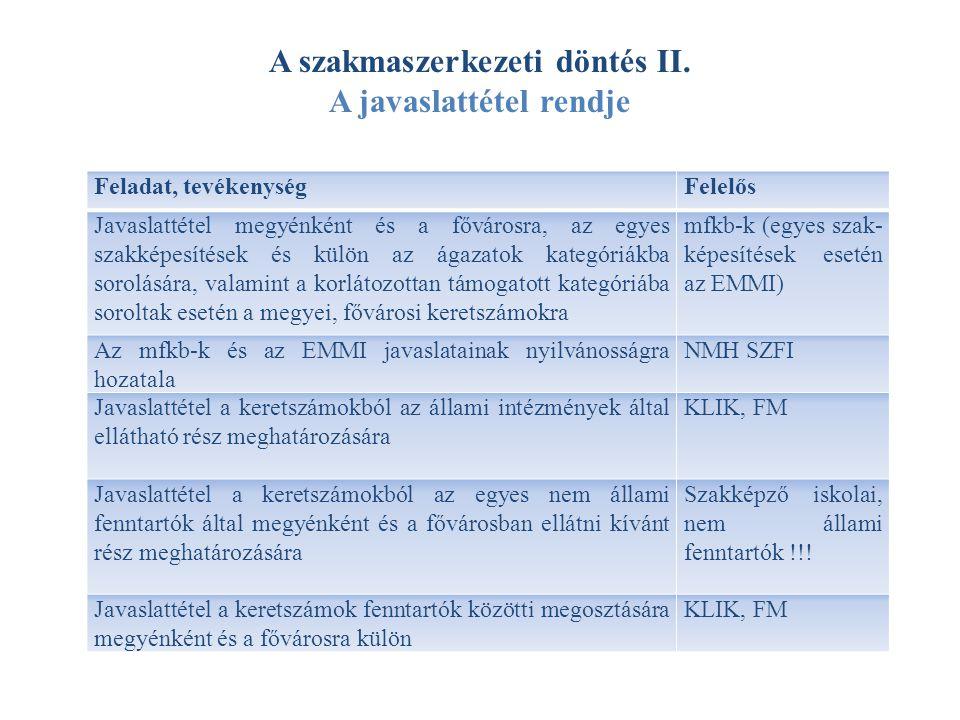 A szakmaszerkezeti döntés II. A javaslattétel rendje Feladat, tevékenységFelelős Javaslattétel megyénként és a fővárosra, az egyes szakképesítések és