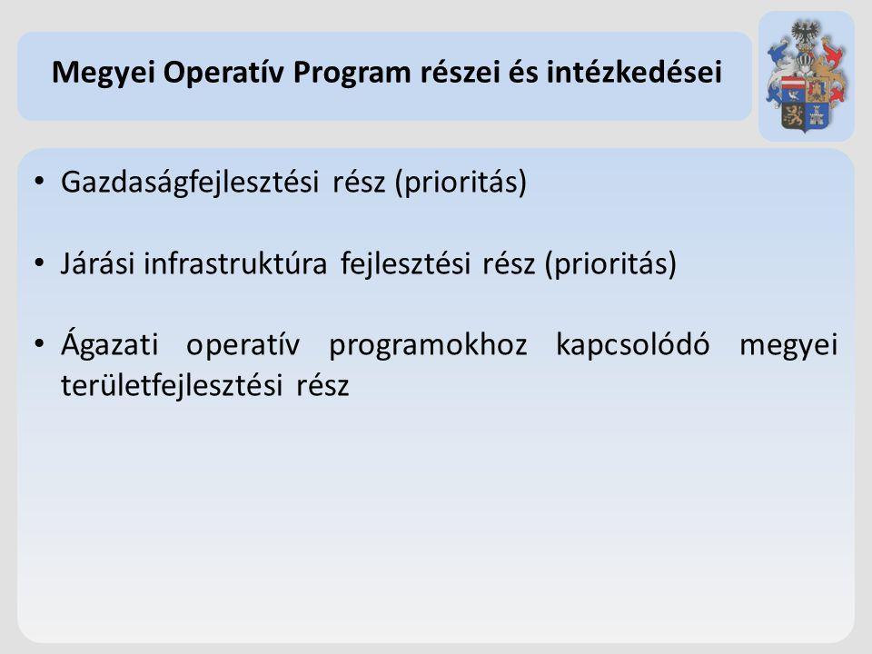 Gazdaságfejlesztési rész (prioritás) Járási infrastruktúra fejlesztési rész (prioritás) Ágazati operatív programokhoz kapcsolódó megyei területfejlesztési rész Megyei Operatív Program részei és intézkedései