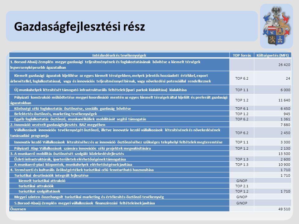 Gazdaságfejlesztési rész Intézkedések és tevékenységekTOP forrásKöltségvetés (MFt) 1.