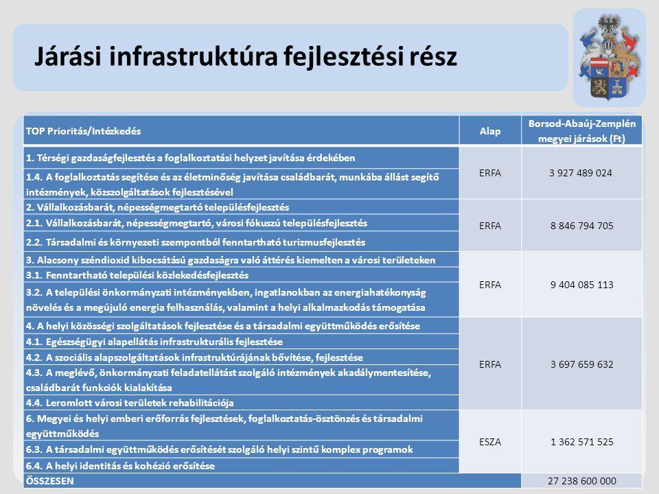 Járási infrastruktúra fejlesztési rész TOP Prioritás/IntézkedésAlap Borsod-Abaúj-Zemplén megyei járások (Ft) 1.