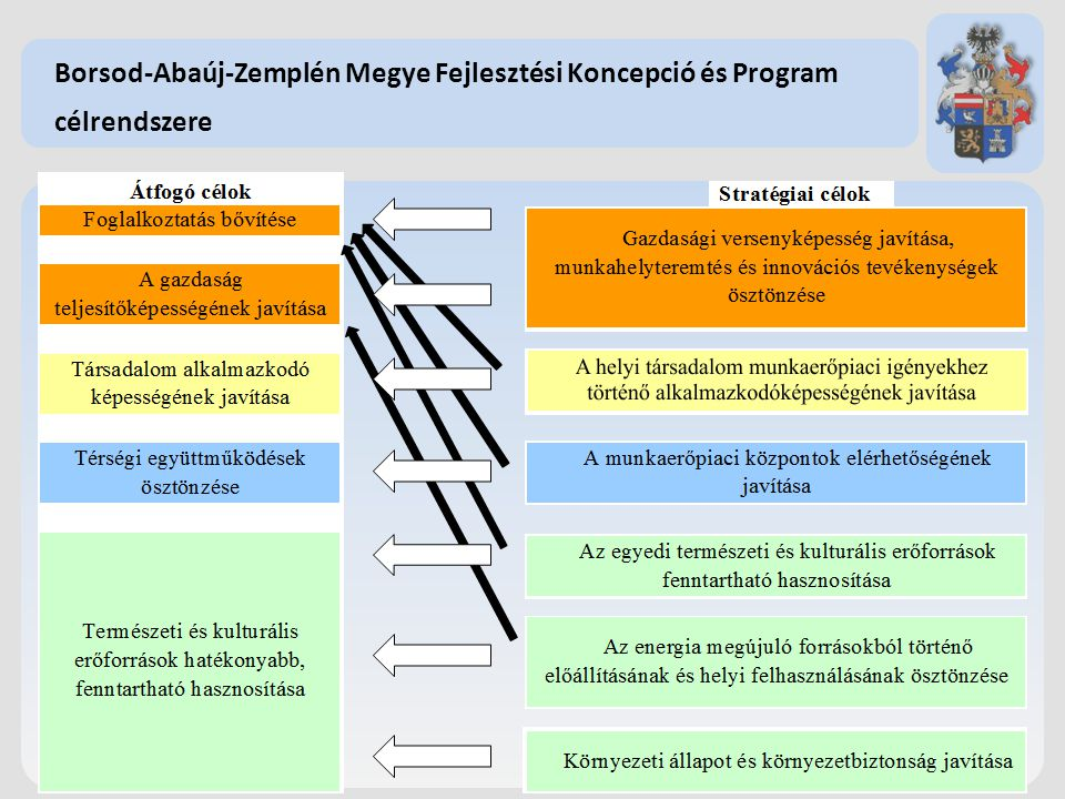 Borsod-Abaúj-Zemplén Megye Fejlesztési Koncepció és Program célrendszere 1.Megyei szintű helyzetfeltáró dokumentumok elkészítése (2012-ben döntően elkészültek) 2.Megyei területfejlesztési koncepció elkészítése (folyamatban van, a legtöbb megyében elfogadás előtt áll) 3.Megyei területfejlesztési program elkészítése (megyei szintű középtávú programok elkészítése) 4.A 2014-2020 közötti uniós programozási időszak tervezését segítő megyei területfejlesztési részdokumentumok elkészítése 5.Partnerség biztosítása 6.Területi koordináció ellátása 7.Uniós forrásból támogatandó megyei projektötletek gyűjtése