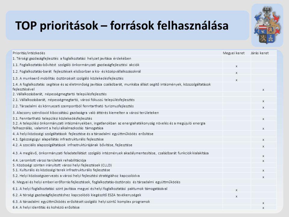 TOP prioritások – források felhasználása Prioritás/intézkedésMegyei keretJárás keret 1.