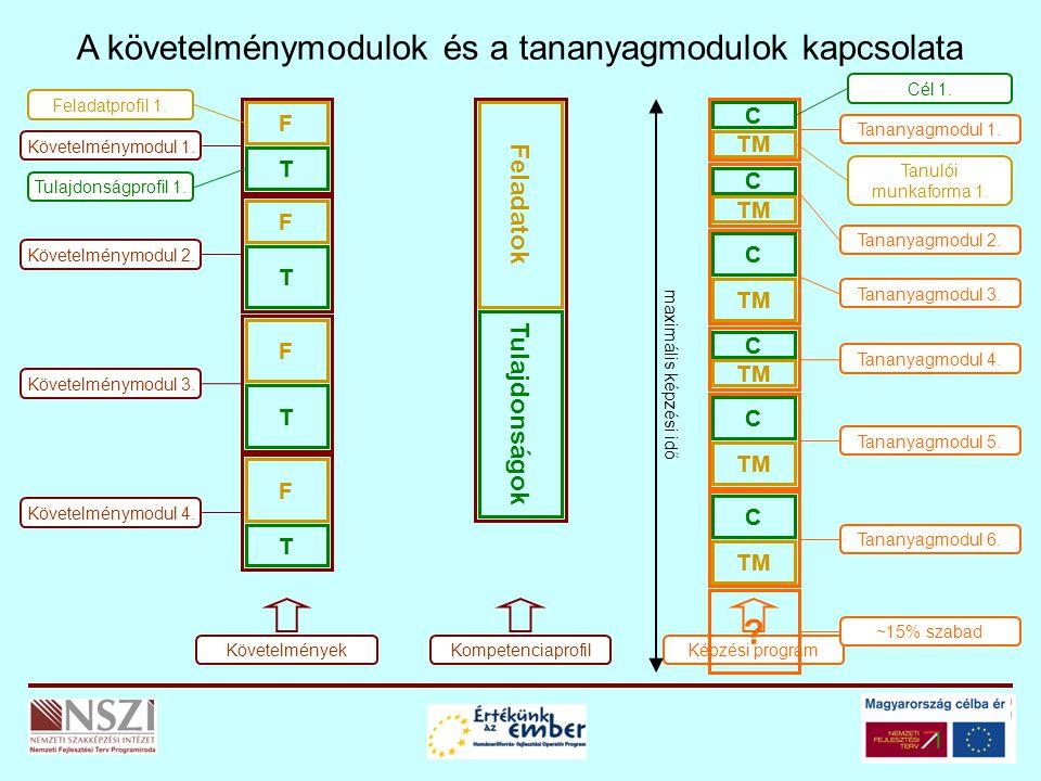 A követelménymodulok és a tananyagmodulok kapcsolata F T Feladatprofil 1.