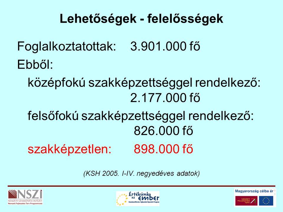Lehetőségek - felelősségek Foglalkoztatottak:3.901.000 fő Ebből: középfokú szakképzettséggel rendelkező: 2.177.000 fő felsőfokú szakképzettséggel rendelkező: 826.000 fő szakképzetlen: 898.000 fő (KSH 2005.