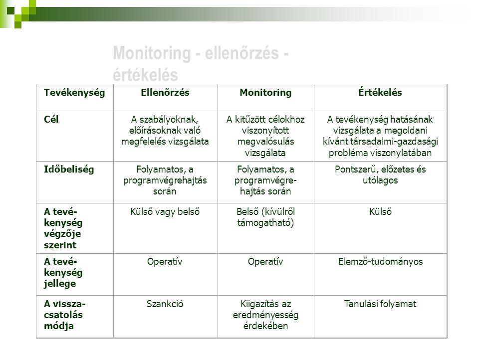 TevékenységEllenőrzésMonitoringÉrtékelés CélA szabályoknak, előírásoknak való megfelelés vizsgálata A kitűzött célokhoz viszonyított megvalósulás vizsgálata A tevékenység hatásának vizsgálata a megoldani kívánt társadalmi-gazdasági probléma viszonylatában IdőbeliségFolyamatos, a programvégrehajtás során Folyamatos, a programvégre- hajtás során Pontszerű, előzetes és utólagos A tevé- kenység végzője szerint Külső vagy belsőBelső (kívülről támogatható) Külső A tevé- kenység jellege Operatív Elemző-tudományos A vissza- csatolás módja SzankcióKiigazítás az eredményesség érdekében Tanulási folyamat Monitoring - ellenőrzés - értékelés