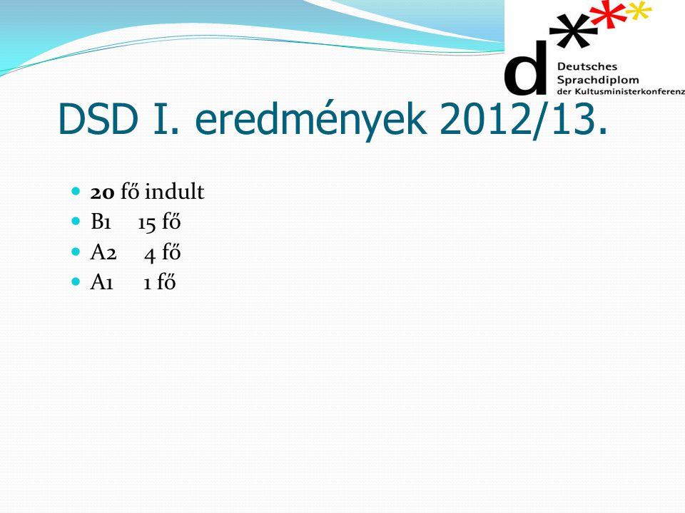 DSD I. eredmények 2012/13. 20 fő indult B115 fő A2 4 fő A1 1 fő