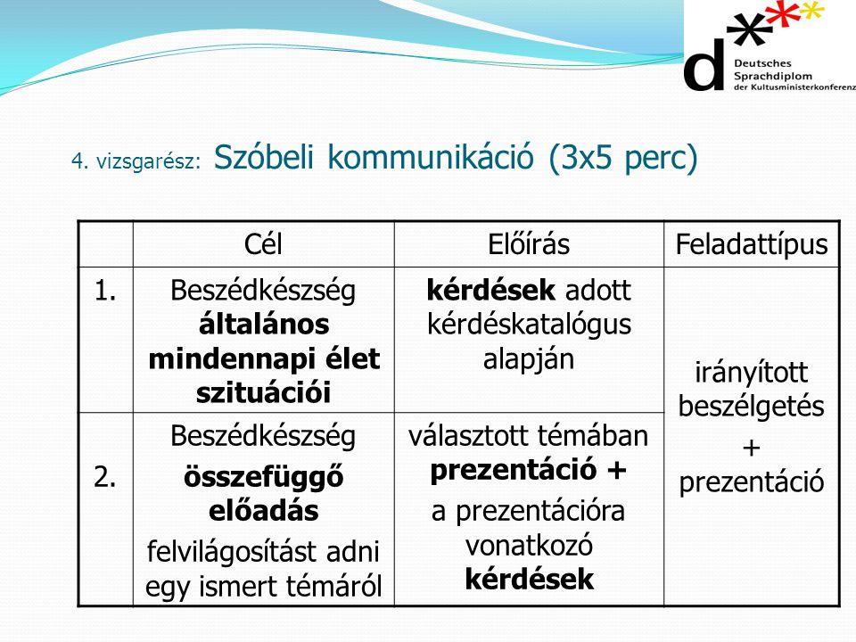 4. vizsgarész: Szóbeli kommunikáció (3x5 perc) CélElőírásFeladattípus 1.1.Beszédkészség általános mindennapi élet szituációi kérdések adott kérdéskata