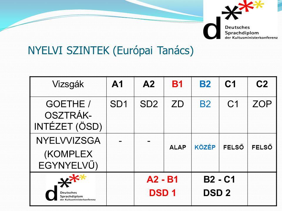 NYELVI SZINTEK (Európai Tanács) VizsgákA1 A2B1B2C1 C2 GOETHE / OSZTRÁK- INTÉZET (ÖSD) SD1 SD2ZDB2C1ZOP NYELVVIZSGA (KOMPLEX EGYNYELVŰ) -- ALAPKÖZÉPFEL